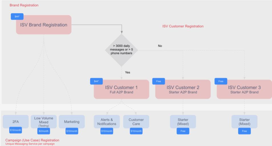 ISV Registration Decision Tree for A2P 10DLC