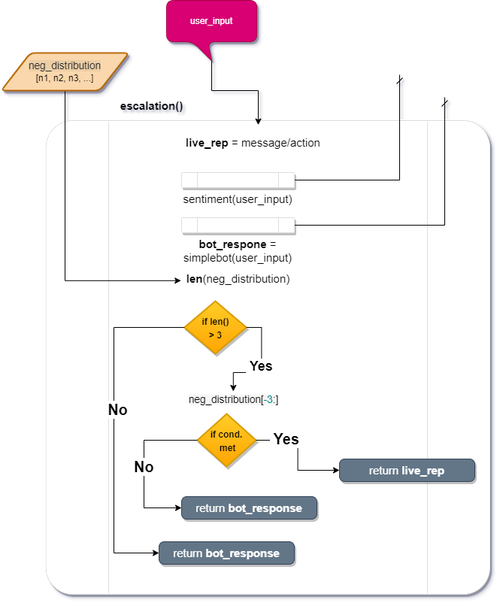 escalation() function flow chart