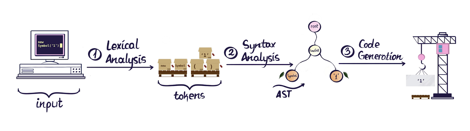 Diagram showing how input is transformed into tokens via Lexical Analysis and then into an AST through Syntax Analysis. Lastly it's transformed into output using Code Generation.