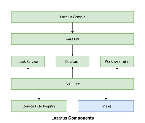 Lazarus Components to automate microservice remediation.