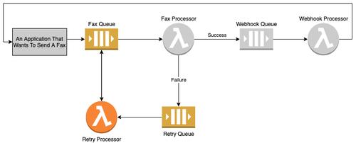 Retry Processor diagram