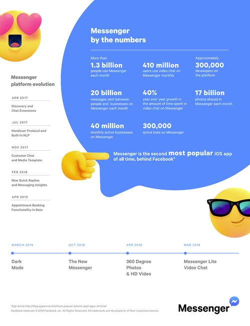 Facebook messenger statistics from Facebook.