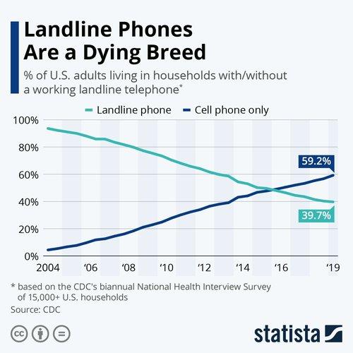 Dying Landlines