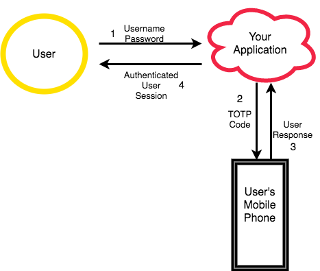 Log a user in with two factor authentication