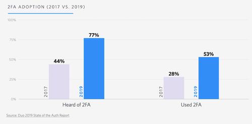 graphique : croissance de l'adoption de la 2fa