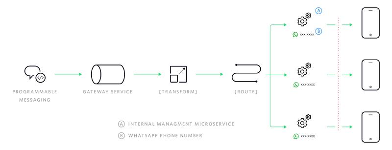 WhatsApp as a service