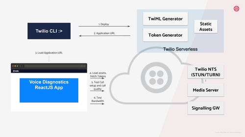 Image shows a high level overview of the Diagnostics Web App deployment and interaction with Twilio