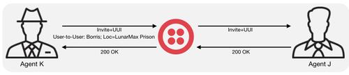 Diagram of how UUI Header works
