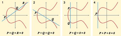 Elliptic-Curve-Kryptologie