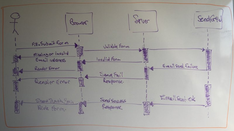 The user flow of the application