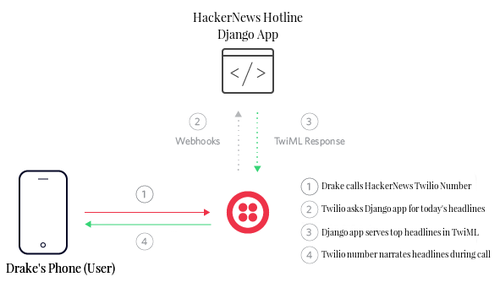 Call infrastructure flow for Python Hacker News headline app