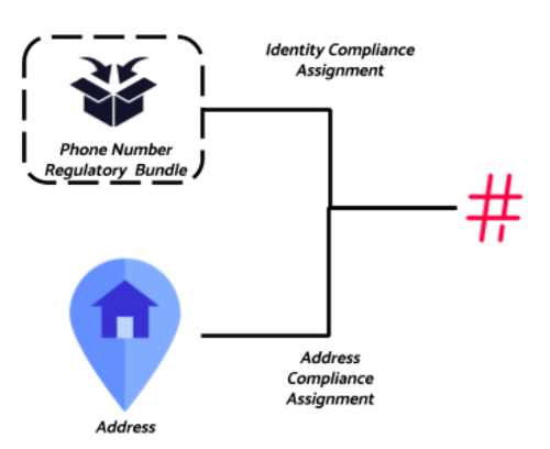 Identity and address compliance assignment