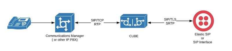 Architecture diagram of secure SIP trunks with a Cisco CUBE