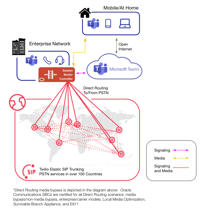 Direct routing with Oracle Communications and Twilio Elastic SIP Trunking