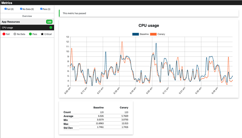 example analysis of the CPU usage between baseline and canary after running manual execution