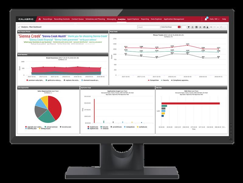 Calabrio One Analytics example screen.