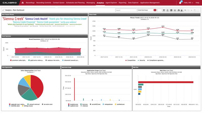 Calabrio Analytics Dashboard