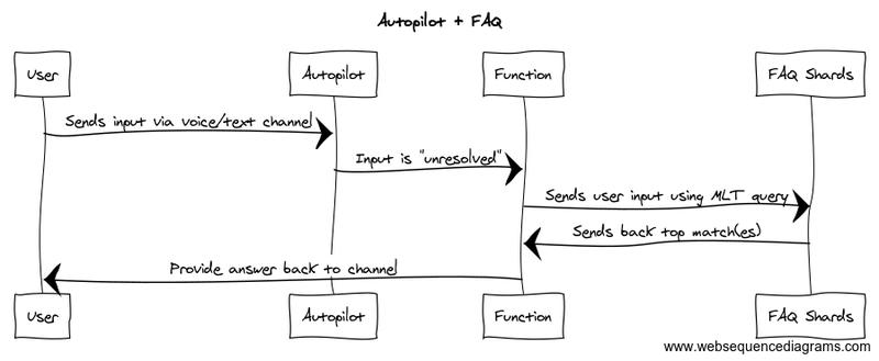 Autopilot FAQ process