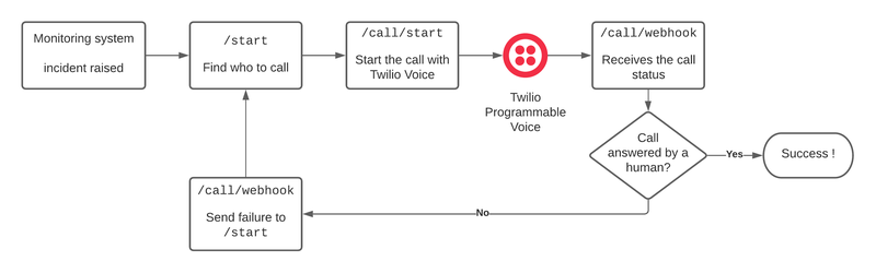 Diagram of our escalation and notification flow