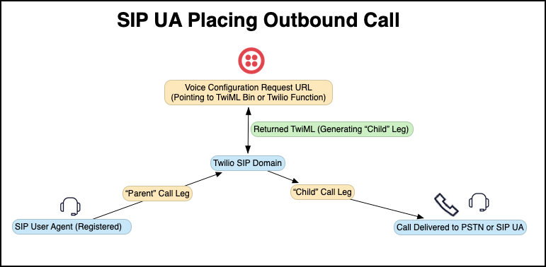 SIP outbound call diagram with Twilio