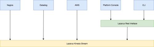 Diagram of how Twilio uses Lazarus to deposit into a Kinesis stream.