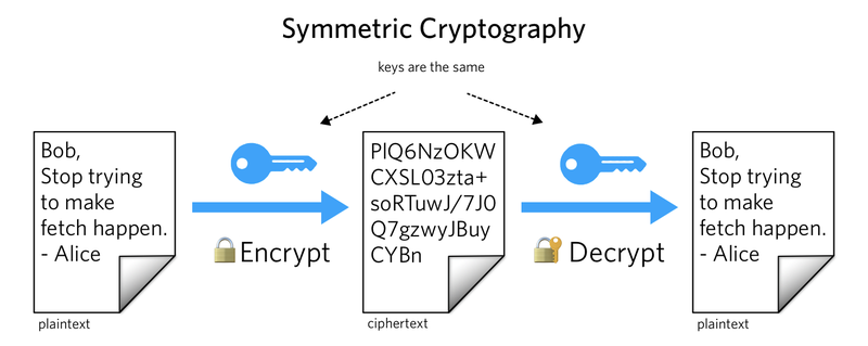 A diagram illustrating symmetric encryption.