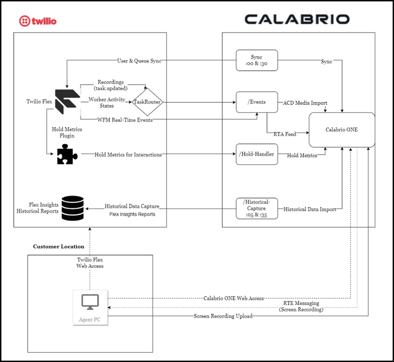 Calabrio ONE and Flex Architecture