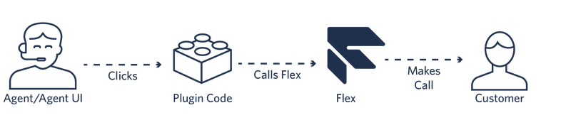 A flow diagram showing how an agent clicks a number, which causes plugin code to invoke a Flex action and make an outbound call