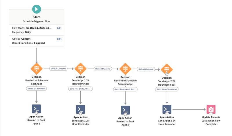 Overview diagram showing entire workflow