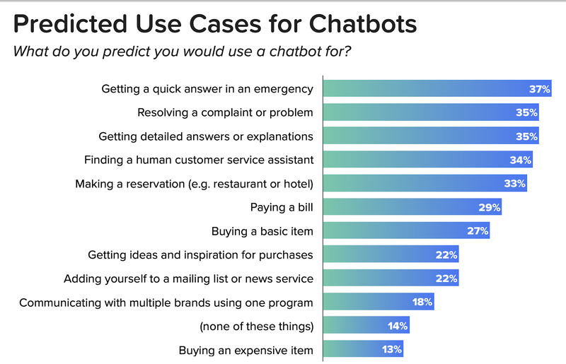 Chatbot use cases listed by consumers.