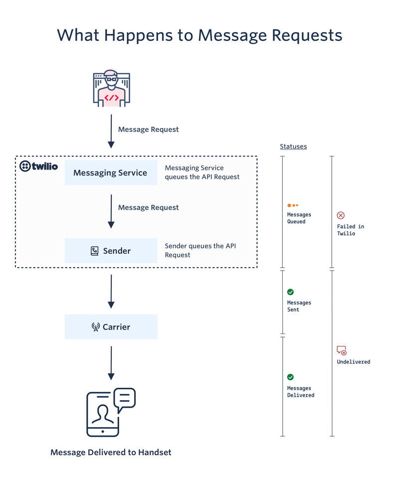 Diagram: What Happens to Message Requests