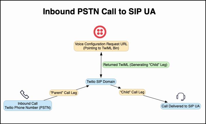 PSTN to SIP inbound call diagram with Twilio