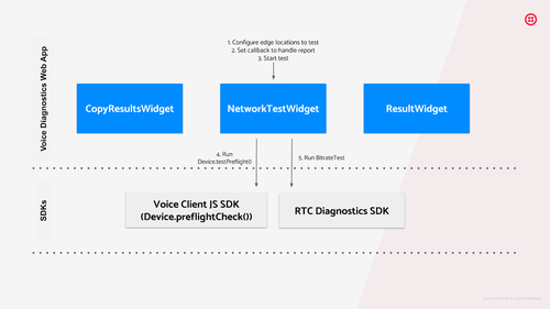 Image shows how the Voice Diagnostics Web App is composed of multiple widgets and makes use of the functionality provided by RTC Diagnostics SDK and the new function, Device.testPreflight, that was added to the Voice Client JS SDK.