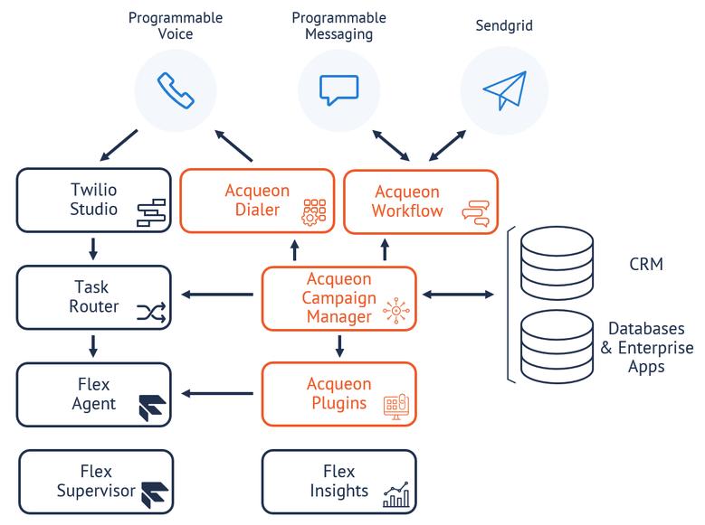 Twilio Flex - Acqueon - integration diagram
