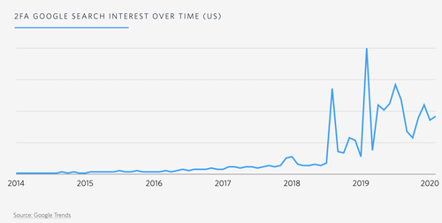graph: 2fa google search interest over time