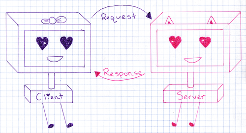 "Illustrated diagram of the request-response cycle. A purple computer with heart shaped eyes and feet, labeled ""client"" has an arrow with the words ""request"" pointing towards the other computer, which is pink and labeled ""server."" The server has an arrow pointing back towards the client, with the text ""response."""