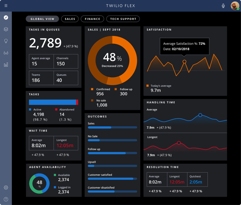 Flex analytics dashboard