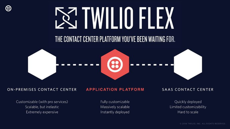 Flex is an extensible contact center platform
