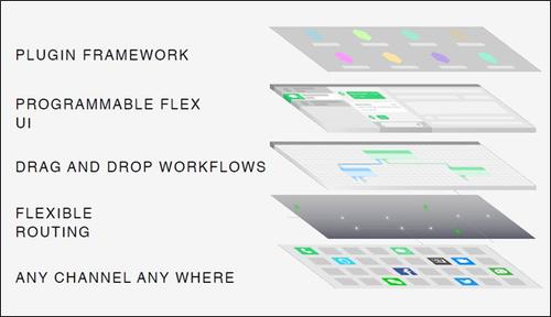 Flex Programmability