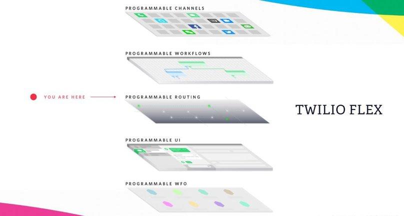 Using TaskRouter with Twilio Flex