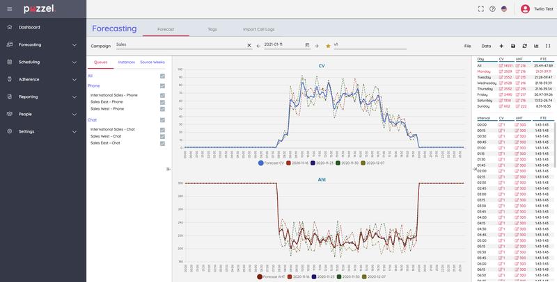 Puzzel WFM Forecast Graph