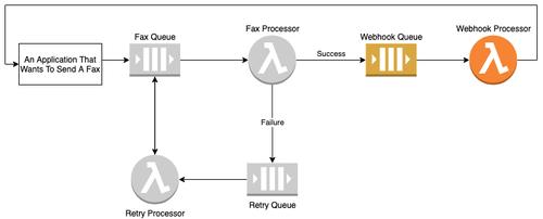 Webhook Processor diagram