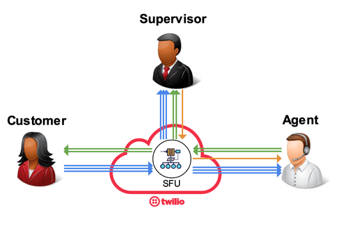 Example of a subscription model with a customer, agent, and supervisor