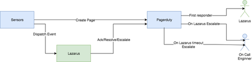 Automated microservice remediation with pager management integrated diagram.