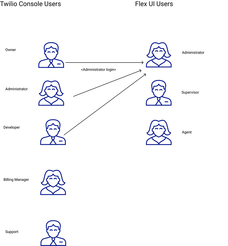 console-vs-flex-ui-users.png