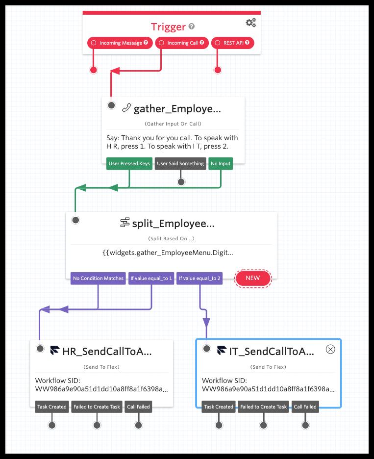 Adding an IT Workflow option in Twilio Studio IVR