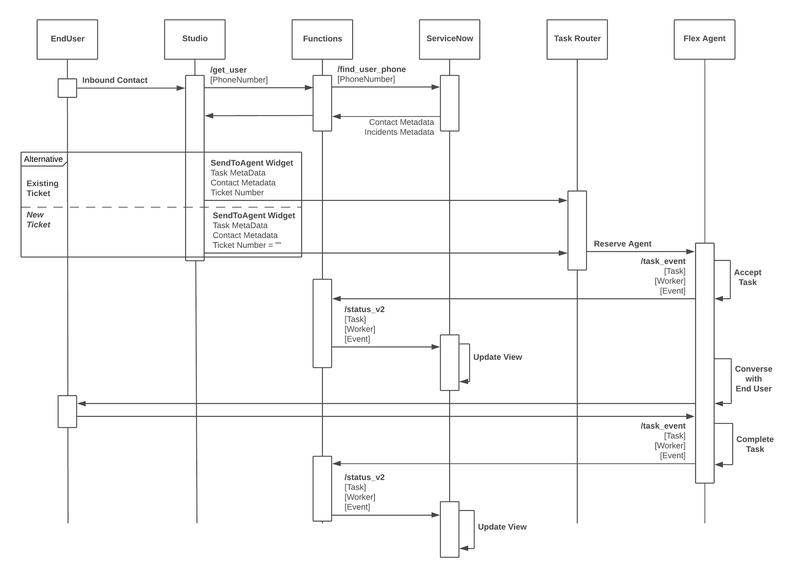 Diagrama de comunicación y actores de la integración de ServiceNow y Flex