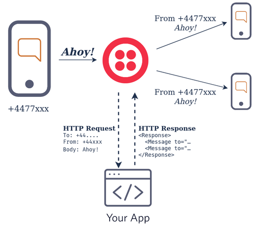 """Same diagram as above with the addition of an HTTP request/response from Twilio to """"your app"""""""