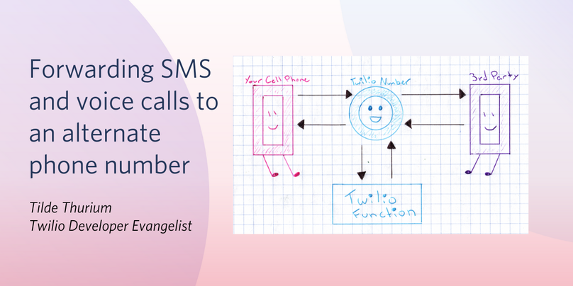 Forwarding SMS and voice calls to an alternate phone number