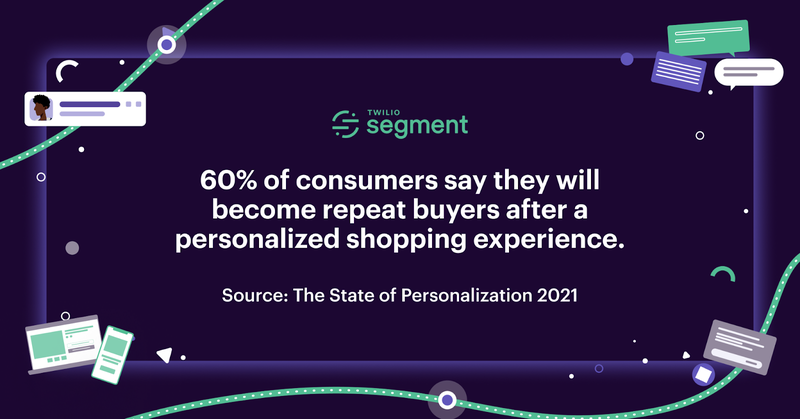 60% of shoppers would be repeat buyers after a personalized experience